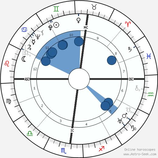 René Char wikipedia, horoscope, astrology, instagram
