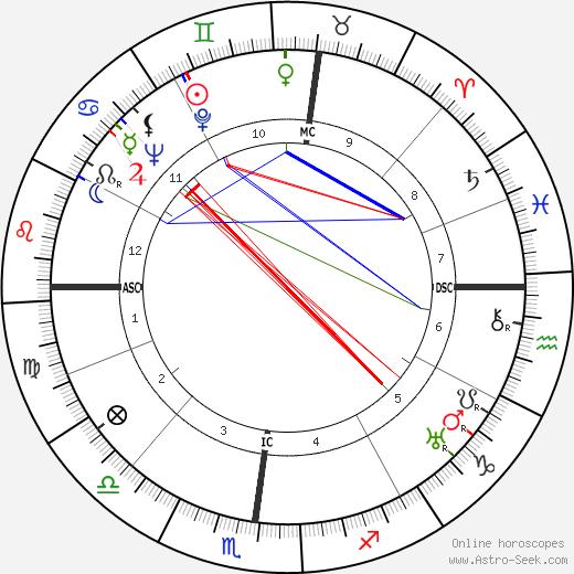 Рене Шар René Char день рождения гороскоп, René Char Натальная карта онлайн