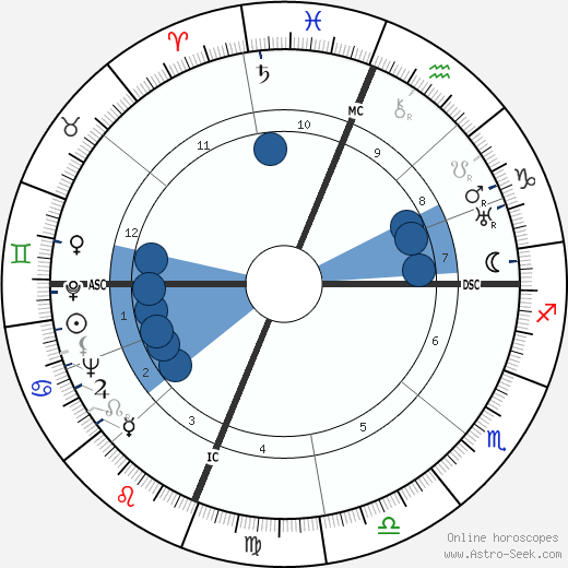 Robert Forman Six horoscope, astrology, sign, zodiac, date of birth, instagram