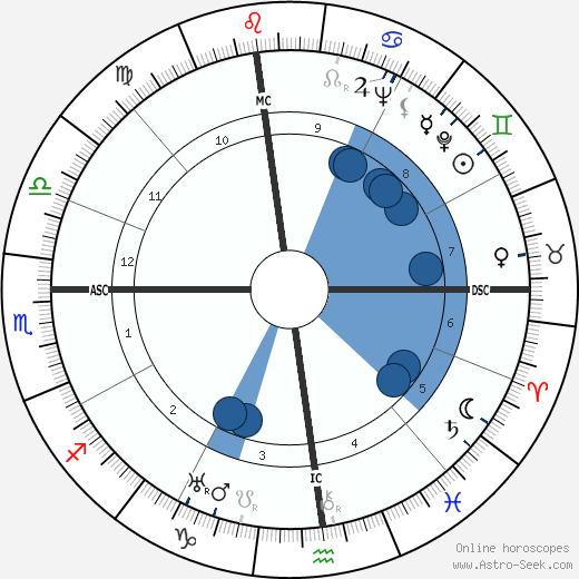 Rosalind Russell horoscope, astrology, sign, zodiac, date of birth, instagram