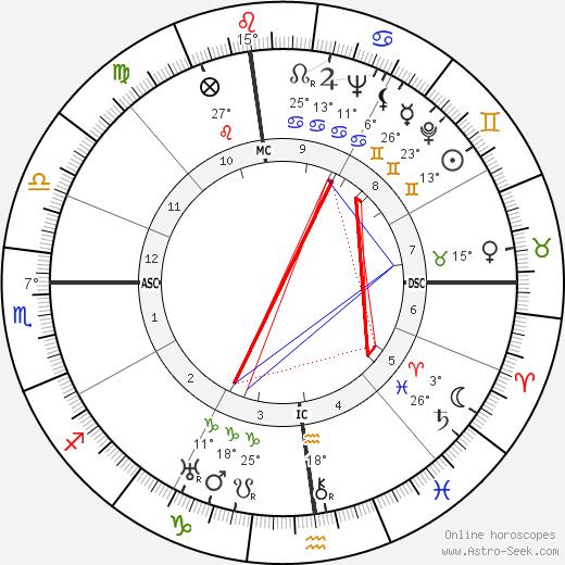 Rosalind Russell birth chart, biography, wikipedia 2020, 2021