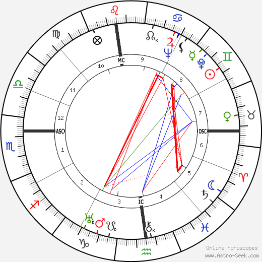 Rosalind Russell astro natal birth chart, Rosalind Russell horoscope, astrology