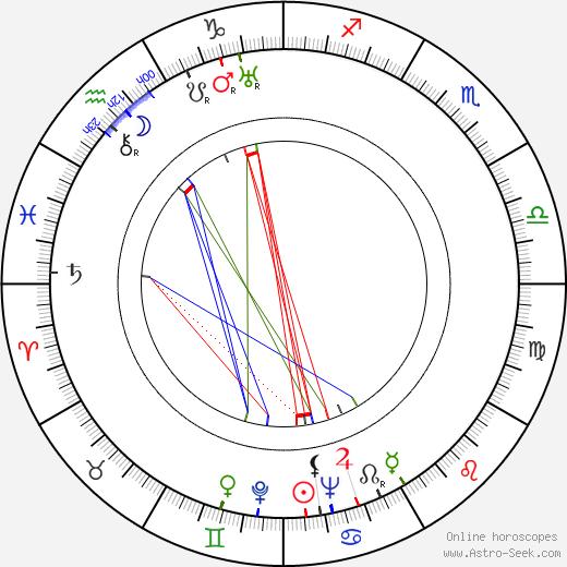 Sava Severova tema natale, oroscopo, Sava Severova oroscopi gratuiti, astrologia