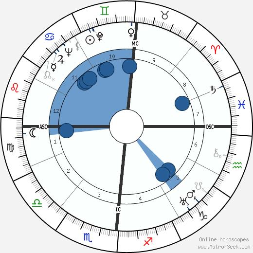 William Beverly Murphy wikipedia, horoscope, astrology, instagram