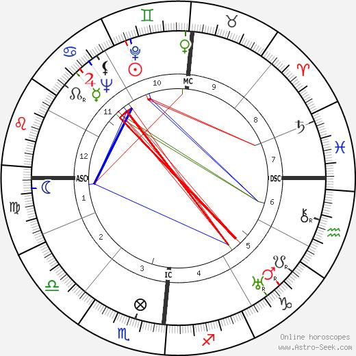 William Beverly Murphy день рождения гороскоп, William Beverly Murphy Натальная карта онлайн
