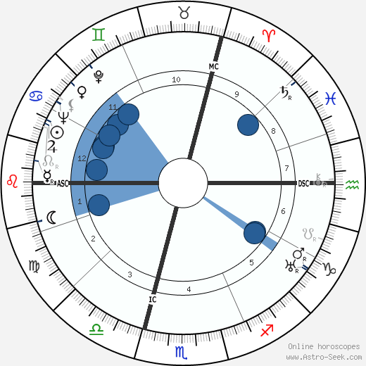 Annabella wikipedia, horoscope, astrology, instagram