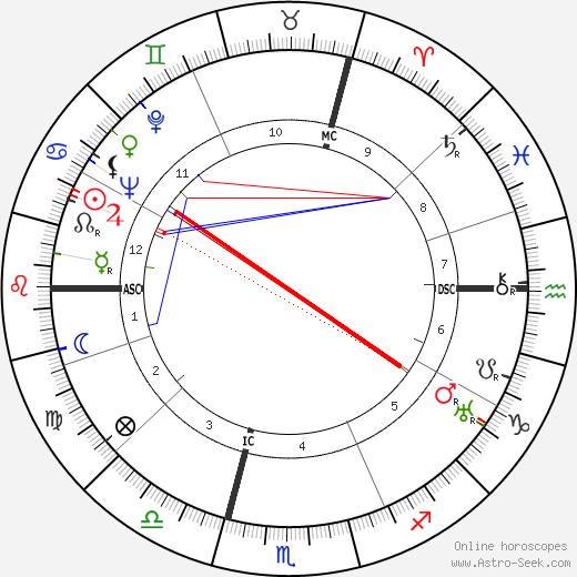 Annabella день рождения гороскоп, Annabella Натальная карта онлайн
