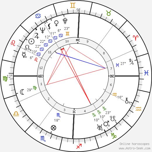 Barbara Stanwyck birth chart, biography, wikipedia 2019, 2020