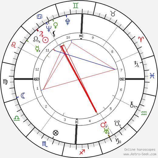 Барбара Стэнвик Barbara Stanwyck день рождения гороскоп, Barbara Stanwyck Натальная карта онлайн