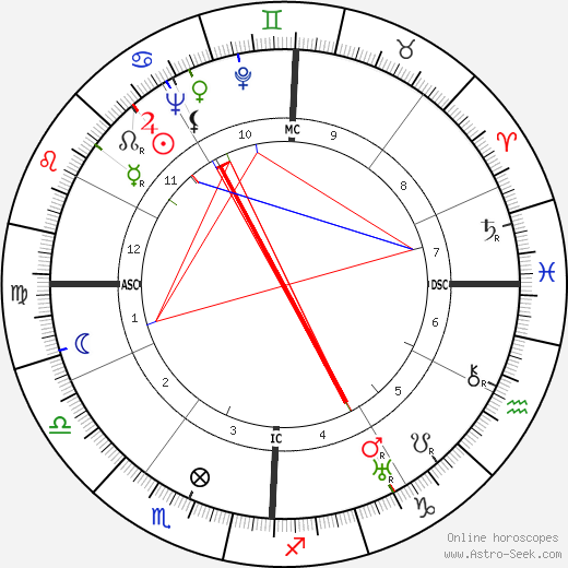 Barbara Stanwyck astro natal birth chart, Barbara Stanwyck horoscope, astrology