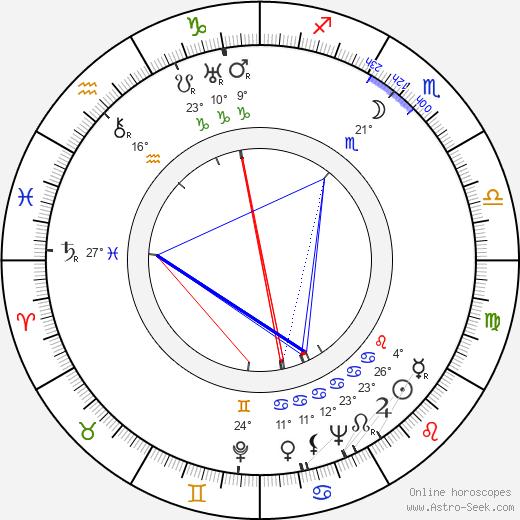 Doris Thalmer birth chart, biography, wikipedia 2019, 2020