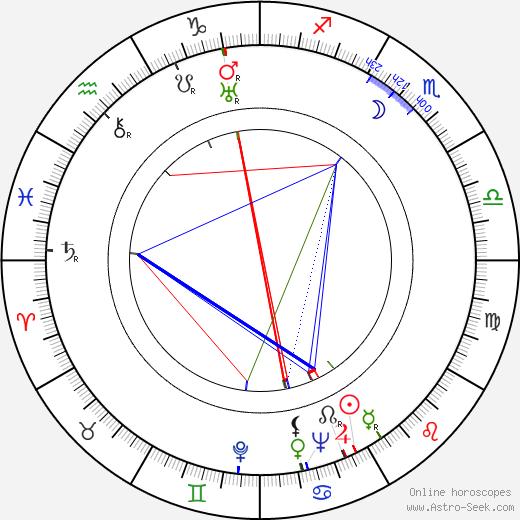 Doris Thalmer astro natal birth chart, Doris Thalmer horoscope, astrology