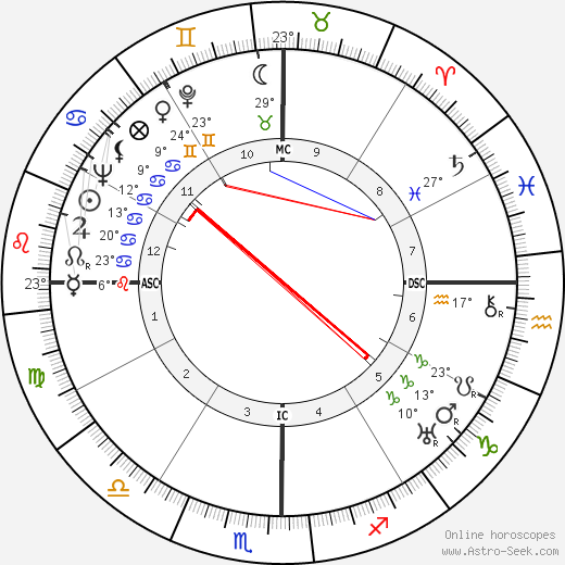 Frida Kahlo birth chart, biography, wikipedia 2019, 2020