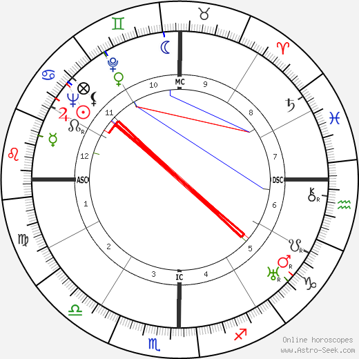 Frida Kahlo astro natal birth chart, Frida Kahlo horoscope, astrology