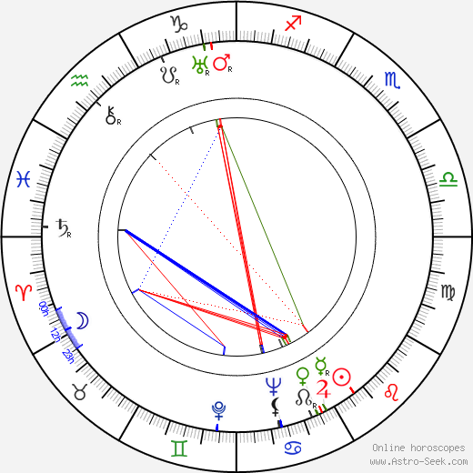 George L. George astro natal birth chart, George L. George horoscope, astrology