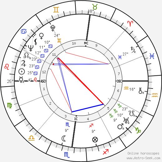 Isabel Jewell birth chart, biography, wikipedia 2019, 2020