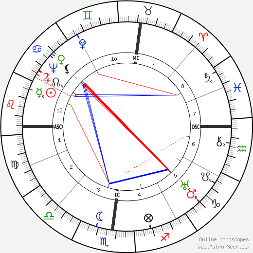 Isabel Jewell birth chart, Isabel Jewell astro natal horoscope, astrology