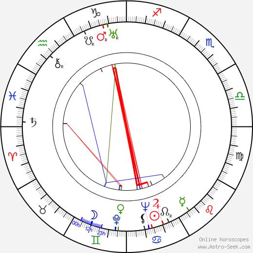 Ita Rina tema natale, oroscopo, Ita Rina oroscopi gratuiti, astrologia