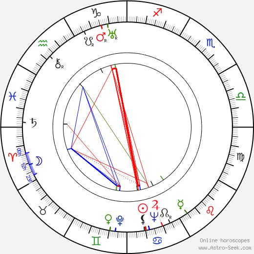 Janusz Jaron birth chart, Janusz Jaron astro natal horoscope, astrology