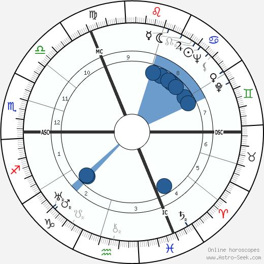 Len Harvey wikipedia, horoscope, astrology, instagram