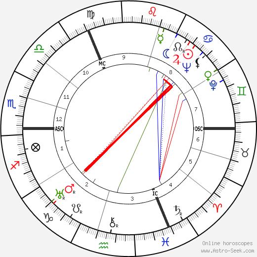Len Harvey tema natale, oroscopo, Len Harvey oroscopi gratuiti, astrologia
