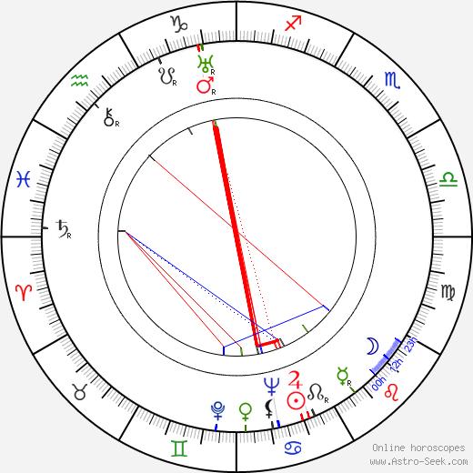 Leonid Varlamov tema natale, oroscopo, Leonid Varlamov oroscopi gratuiti, astrologia