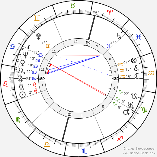 Lucia Joyce birth chart, biography, wikipedia 2019, 2020