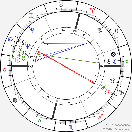 Lucia Joyce astro natal birth chart, Lucia Joyce horoscope, astrology