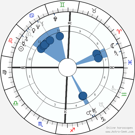 Melvin Belli wikipedia, horoscope, astrology, instagram