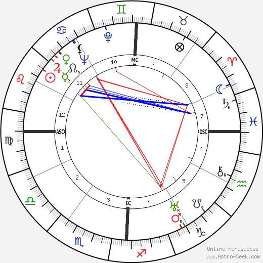 Melvin Belli день рождения гороскоп, Melvin Belli Натальная карта онлайн