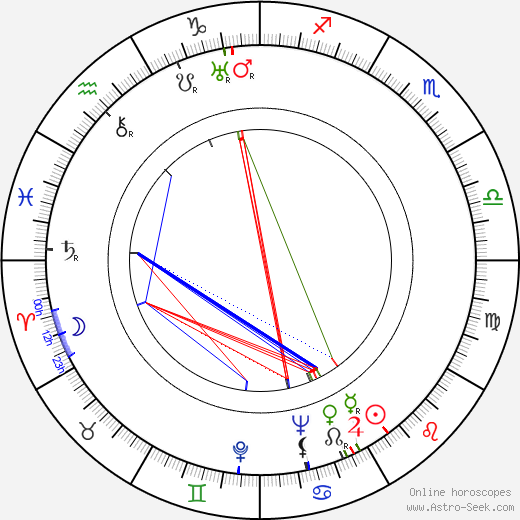 Milton Holmes день рождения гороскоп, Milton Holmes Натальная карта онлайн