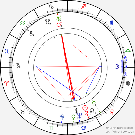 Orville Redenbacher tema natale, oroscopo, Orville Redenbacher oroscopi gratuiti, astrologia