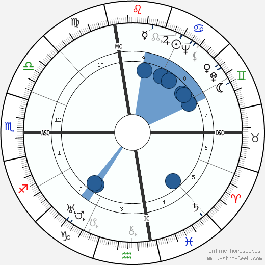 Robert A. Heinlein horoscope, astrology, sign, zodiac, date of birth, instagram