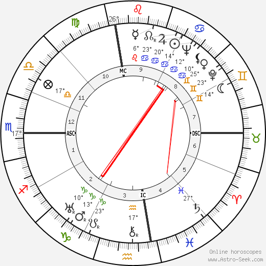 Robert A. Heinlein birth chart, biography, wikipedia 2018, 2019