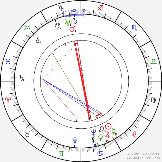 Štefan Munk день рождения гороскоп, Štefan Munk Натальная карта онлайн