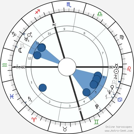 Vitaliano Brancati wikipedia, horoscope, astrology, instagram
