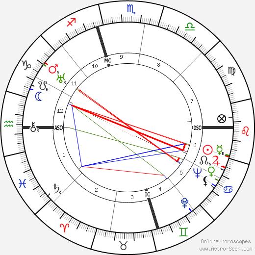 Vitaliano Brancati astro natal birth chart, Vitaliano Brancati horoscope, astrology