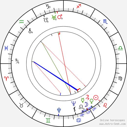 Abby Berlin birth chart, Abby Berlin astro natal horoscope, astrology