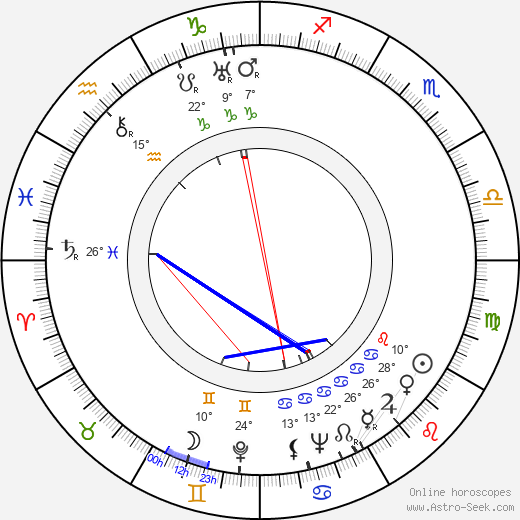 Adrienne Ames birth chart, biography, wikipedia 2018, 2019