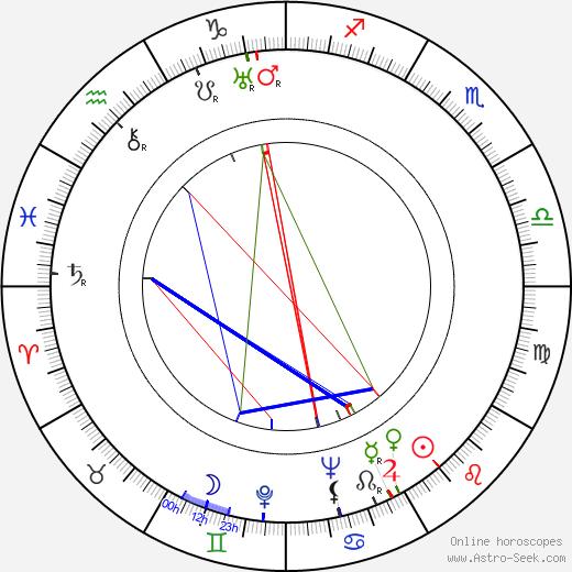 Adrienne Ames astro natal birth chart, Adrienne Ames horoscope, astrology