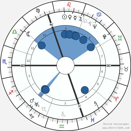 Alfried Von Krupp wikipedia, horoscope, astrology, instagram