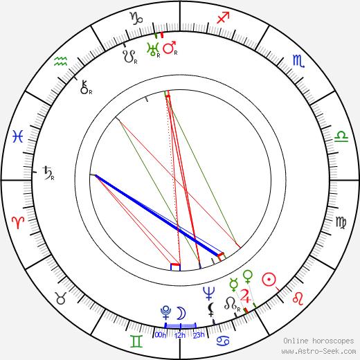Anni Markart день рождения гороскоп, Anni Markart Натальная карта онлайн