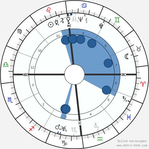Anton Ameiser wikipedia, horoscope, astrology, instagram