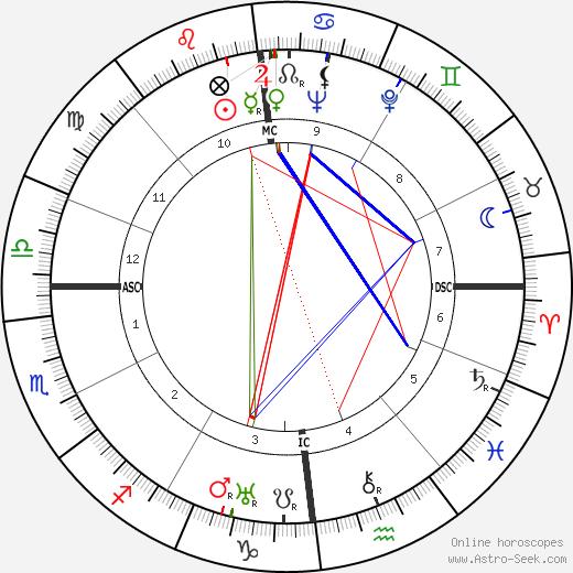 Anton Ameiser tema natale, oroscopo, Anton Ameiser oroscopi gratuiti, astrologia