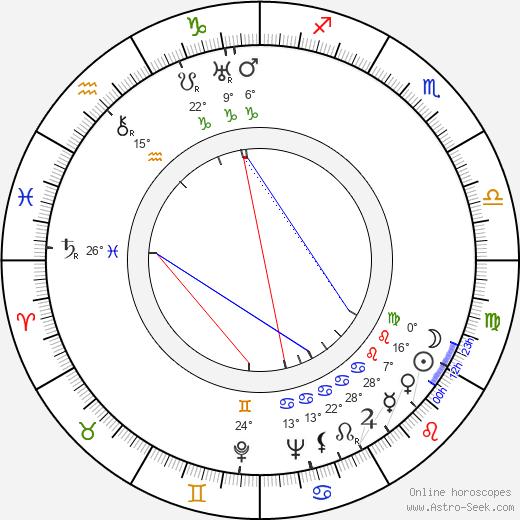 Antonio Centa birth chart, biography, wikipedia 2019, 2020