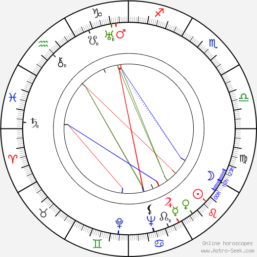Antonio Centa astro natal birth chart, Antonio Centa horoscope, astrology