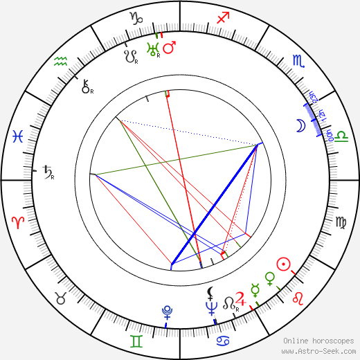 Dick Lundy astro natal birth chart, Dick Lundy horoscope, astrology
