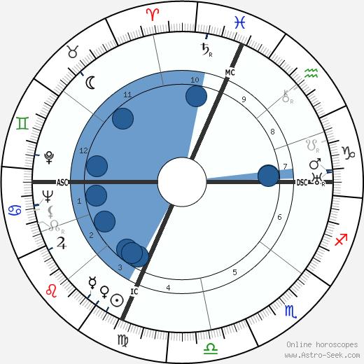 Don Loper wikipedia, horoscope, astrology, instagram