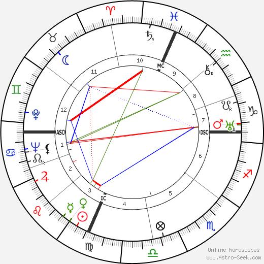 Don Loper день рождения гороскоп, Don Loper Натальная карта онлайн