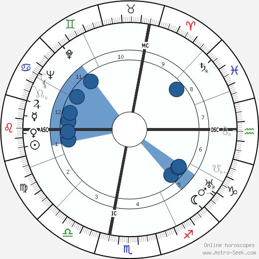 Elizabeth Hughes Gossett wikipedia, horoscope, astrology, instagram